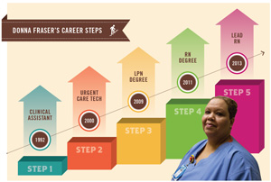 Career Steps