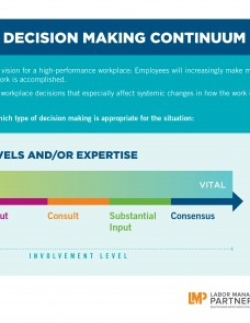 Consensus decision making continuum