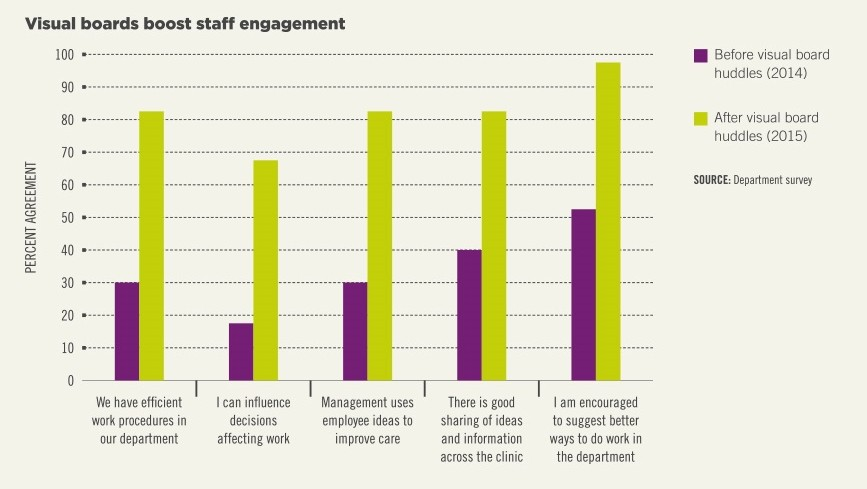 Graph showing how visual boards boost staff engagement