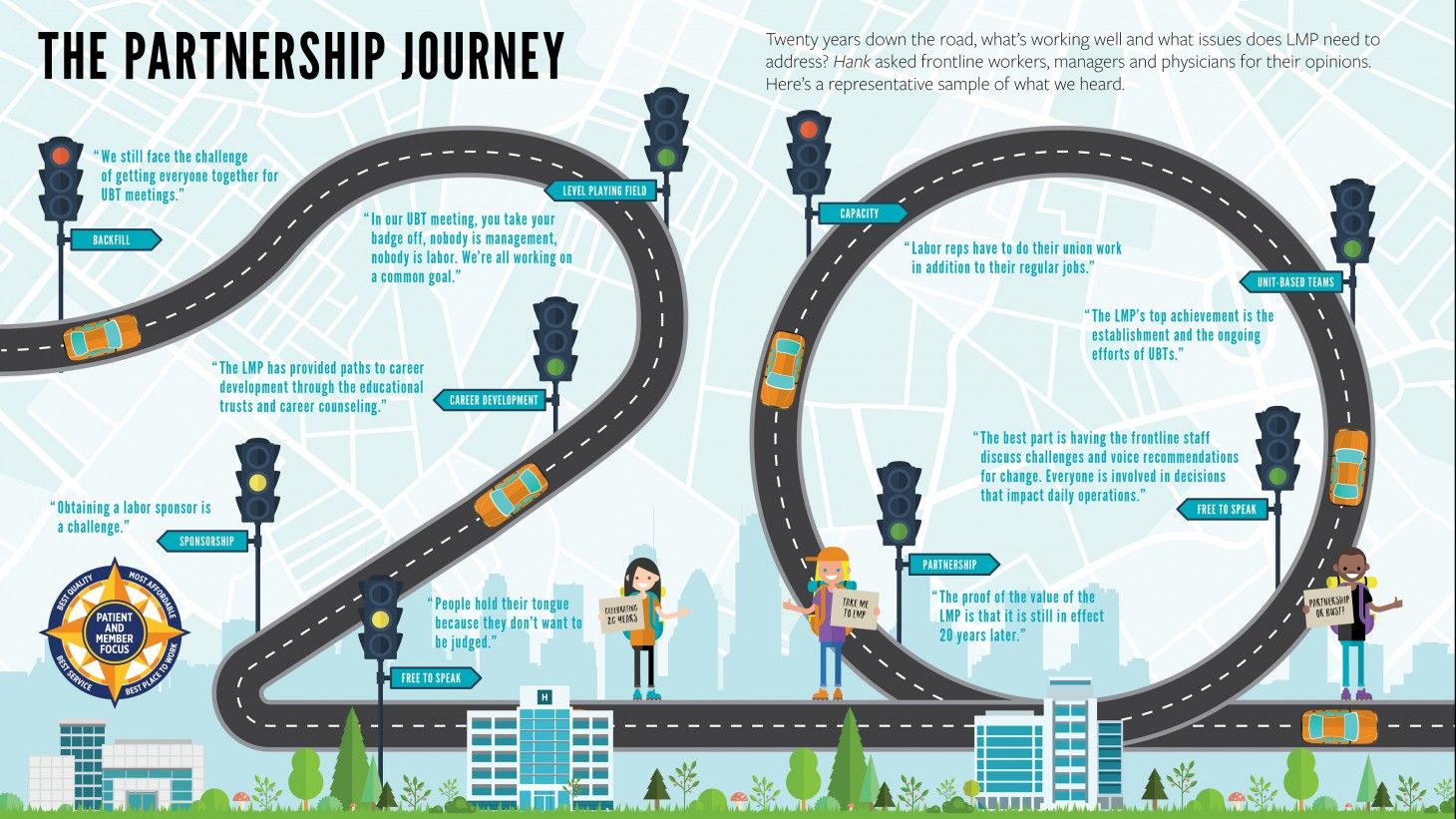 a graphic on 20 years of partnership successes and challenges
