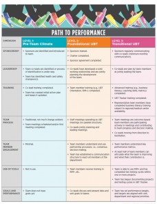 Path to Performance Poster