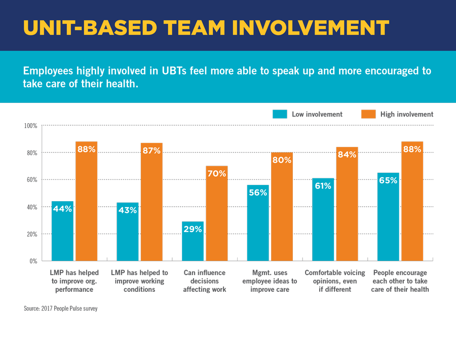 Unit-Based Team Involvement