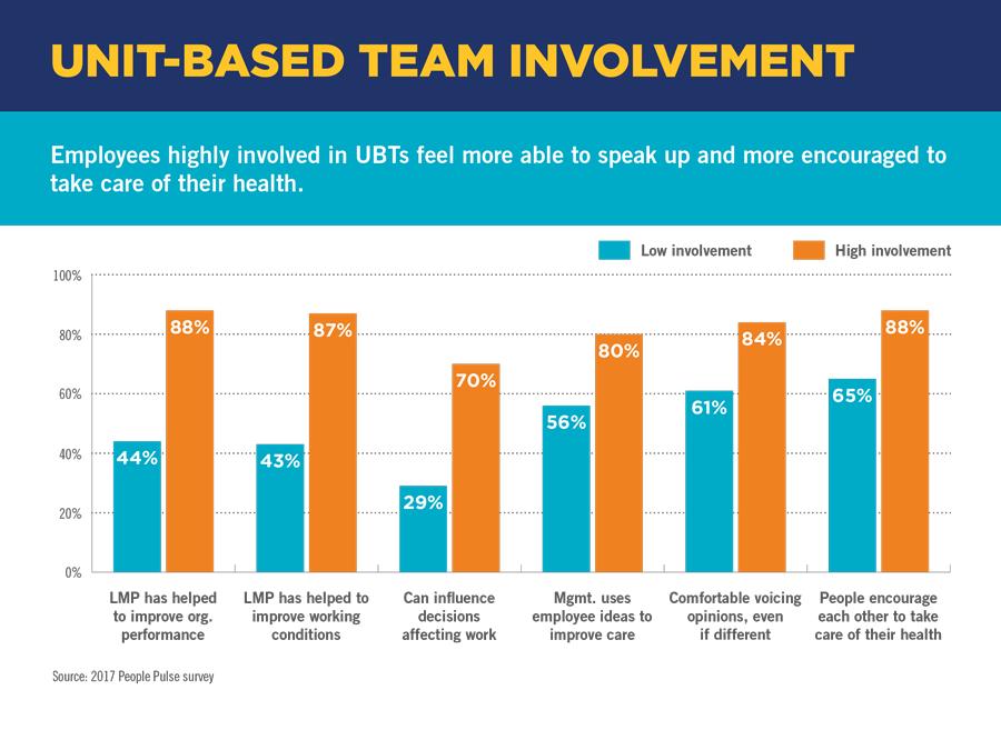Unit-Based Team Involvement